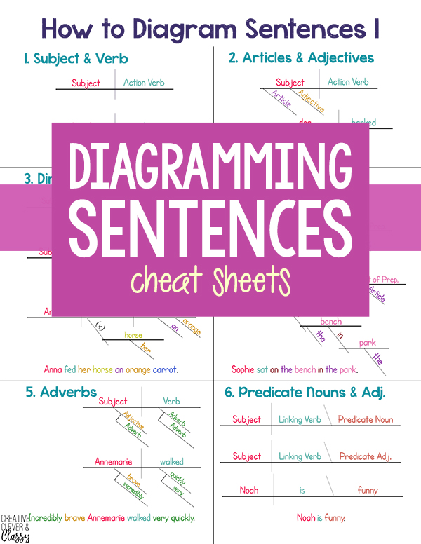 diagramming sentences cheat sheet   le chaim  on the right diagramming sentences   cheat sheet