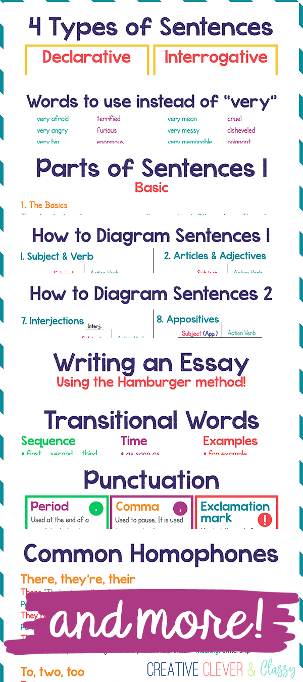 """Teaching language arts has never been easier! Use these """"mini anchor charts"""" to successfully teach middle school English Language Arts."""